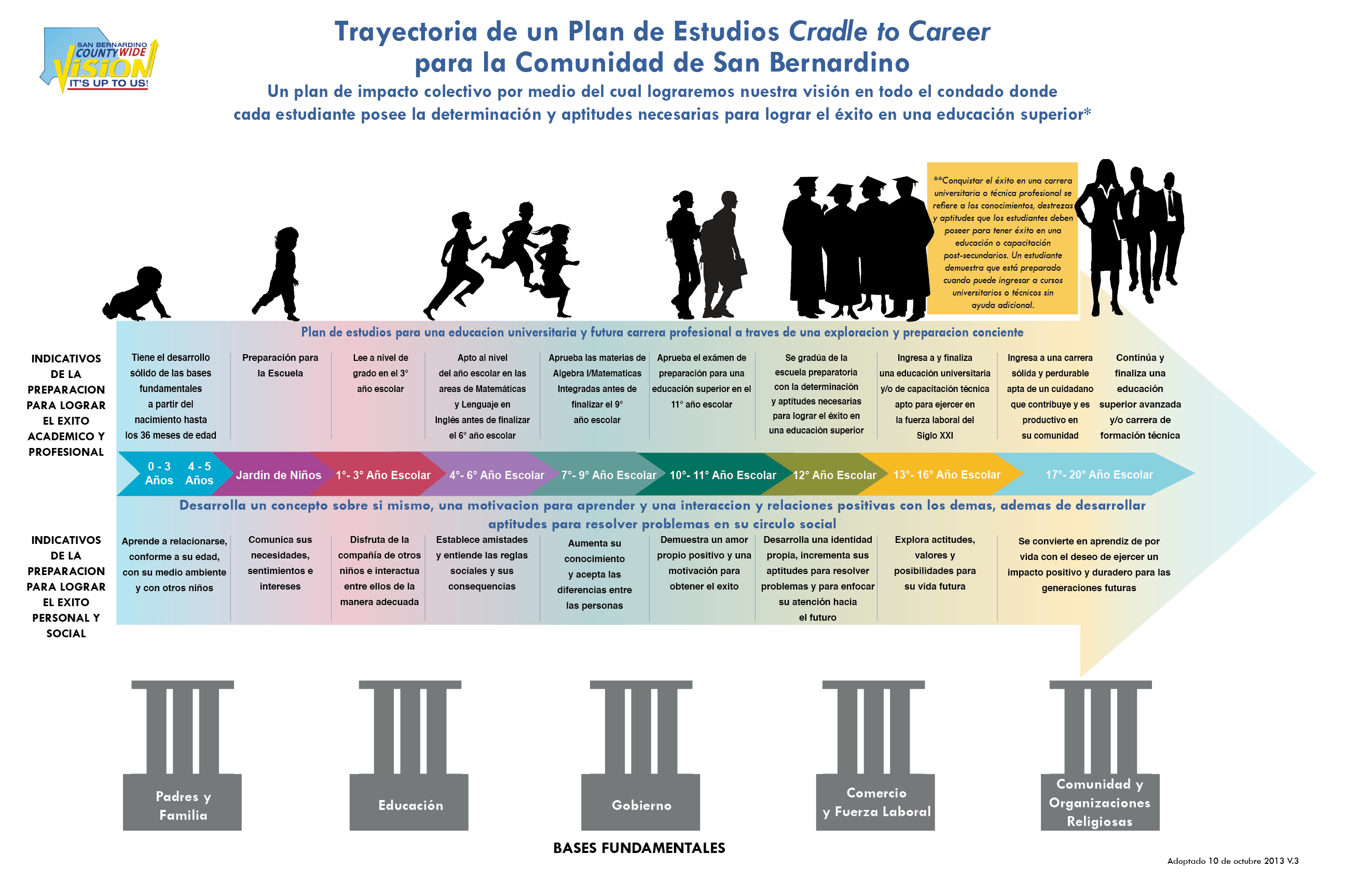 cradle to career roadmap